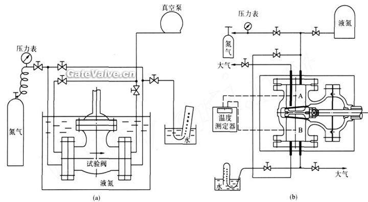 泄漏量的检测方法在图中显示为酒精计泡器和流量计.
